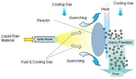 Nanocreator Process