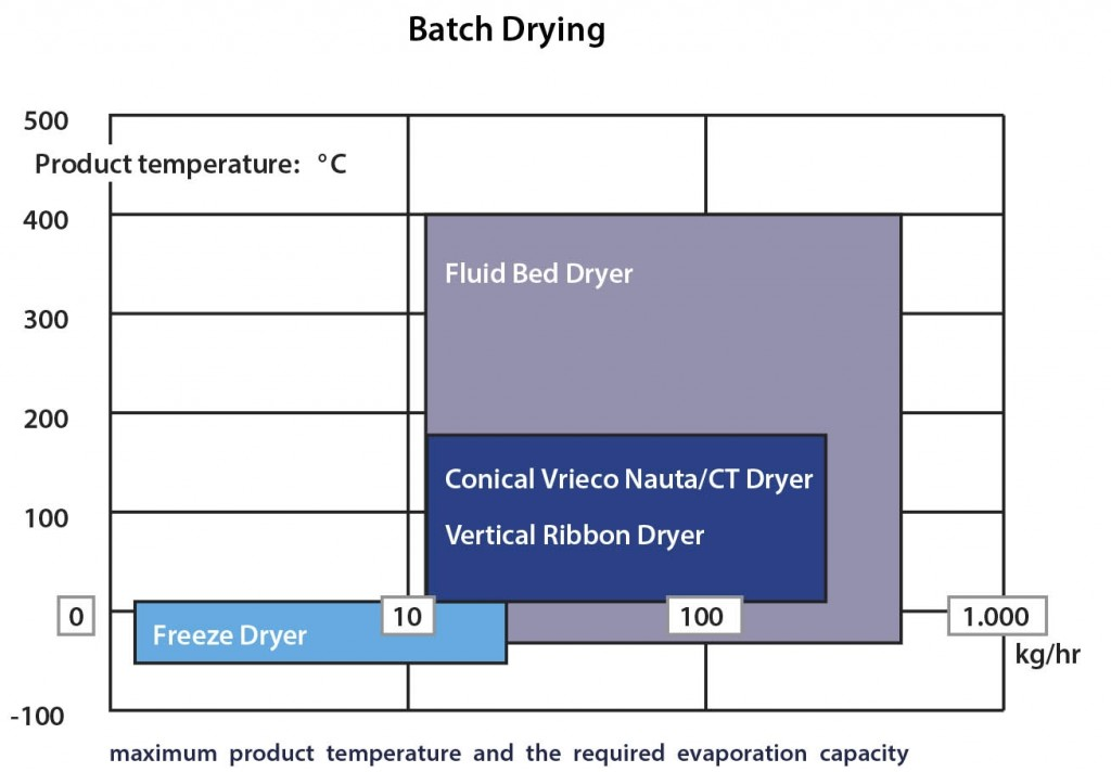 Batch-Drying-Chart