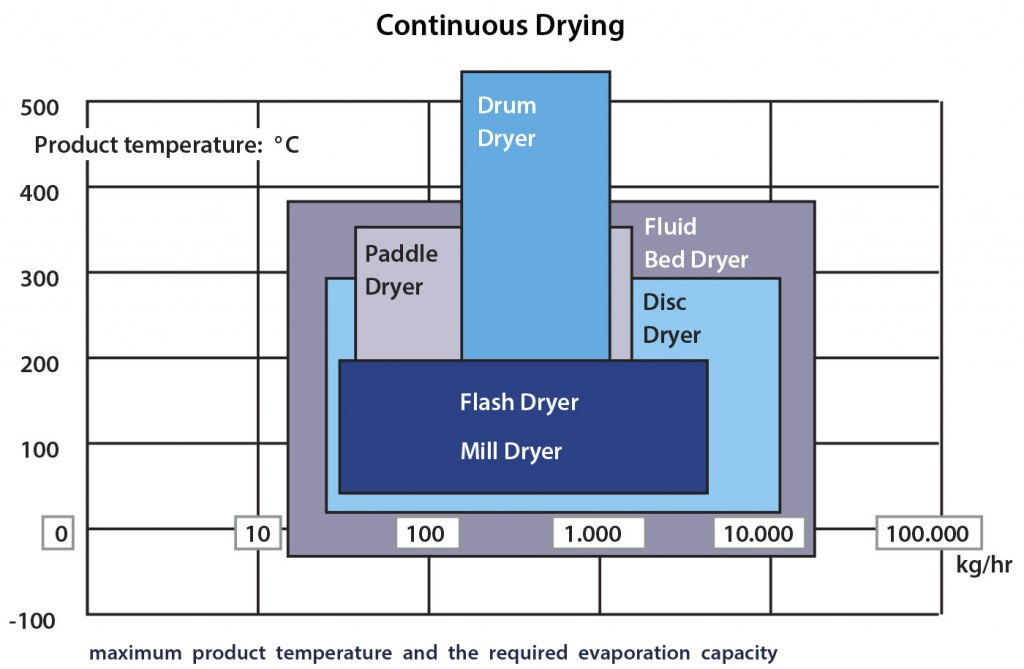 Continuous-Drying-Chart