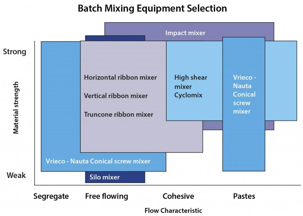 Mixing & Blending - Batch-Mixing-Chart