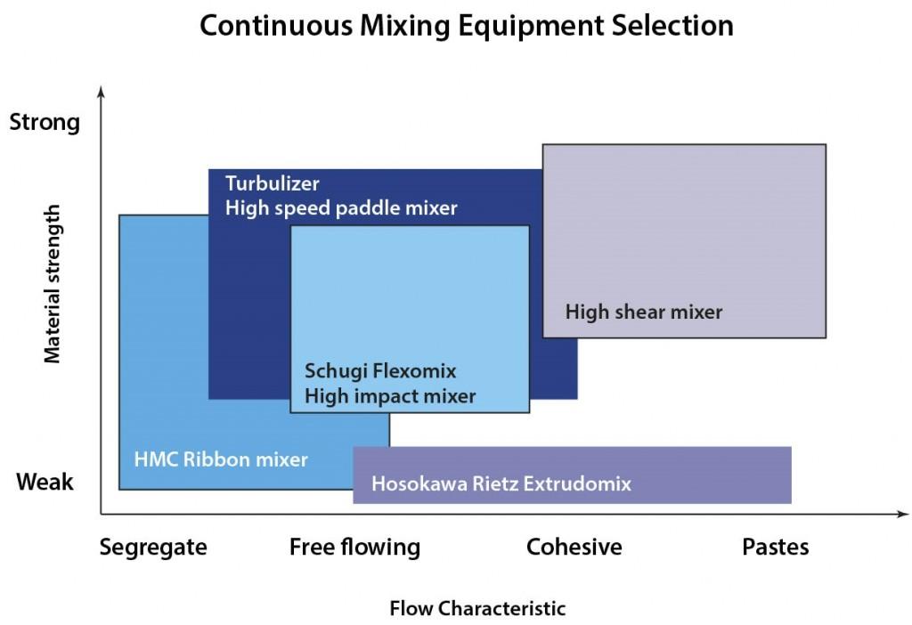 Mixing & Blending - Continuous-Mixing-Chart